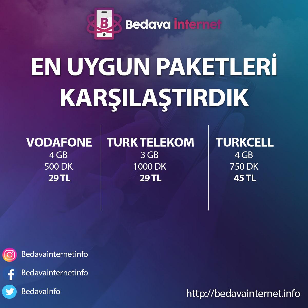 En Ucuz Paket - Vodafone, Turkcell ve Turk Telekom Karşılaştırma